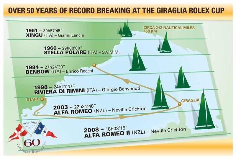 giraglia_rolex_2012_02