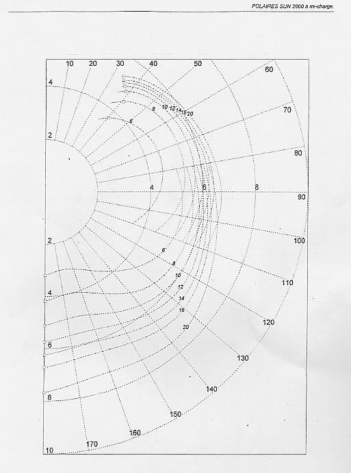 Diagramma Polare Per Jeanneau Sun 2000